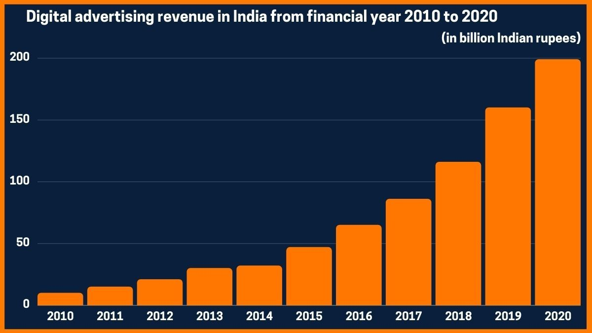 Digital advertising revenue in India from financial year 2008 to 2020