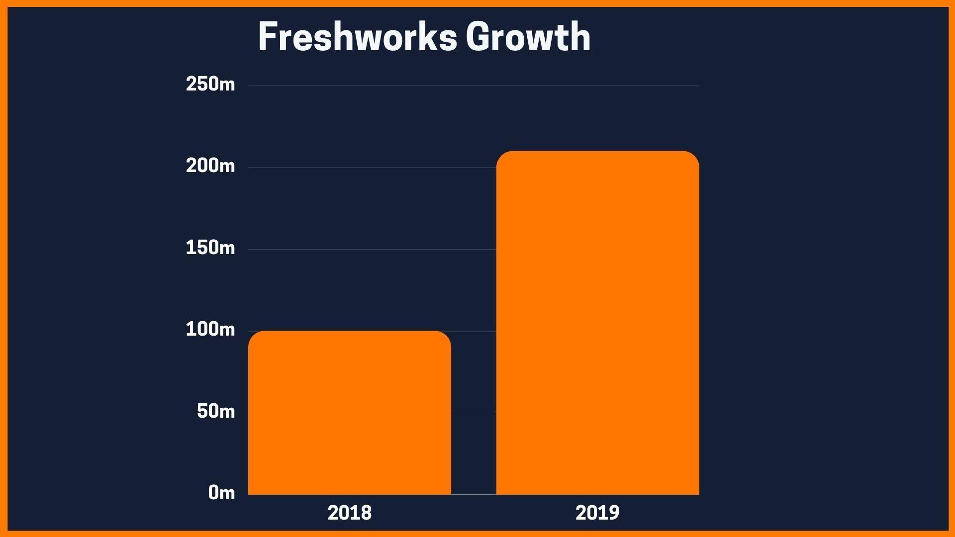 Freshwork's Growth