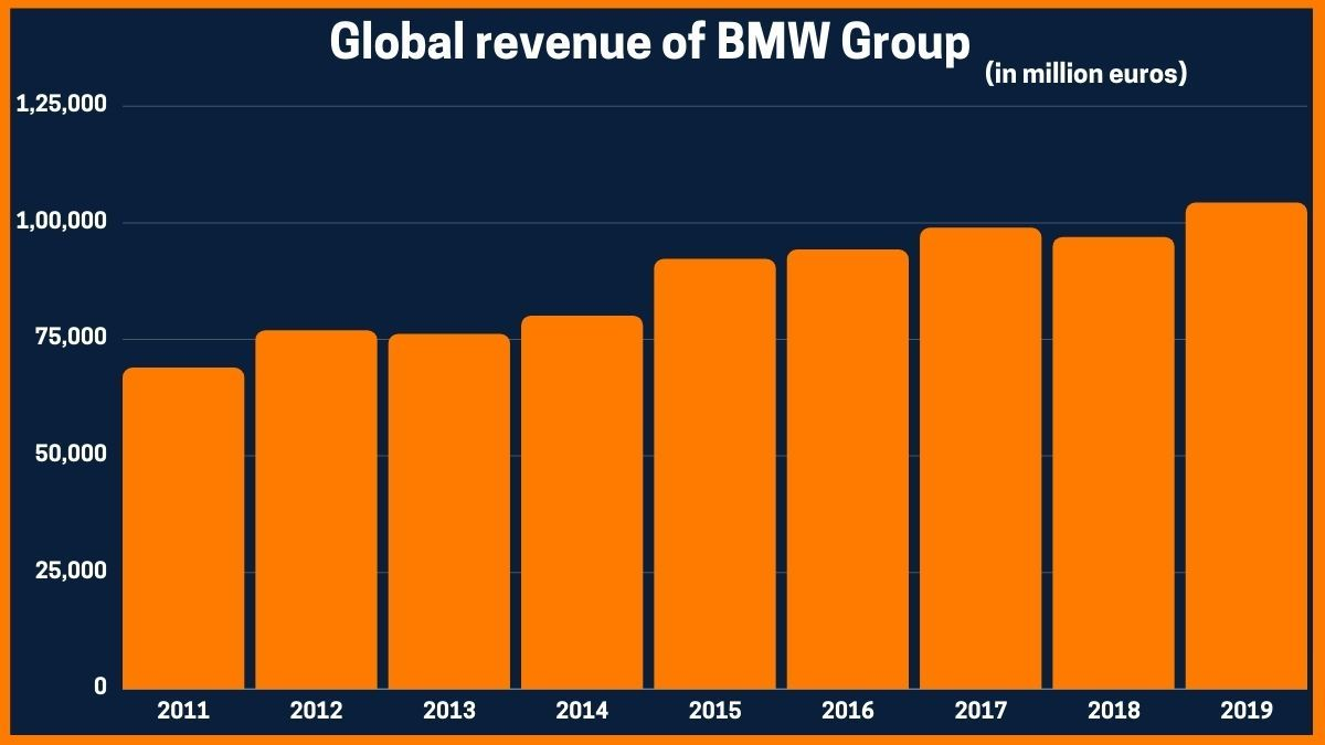 Global revenue of BMW Group