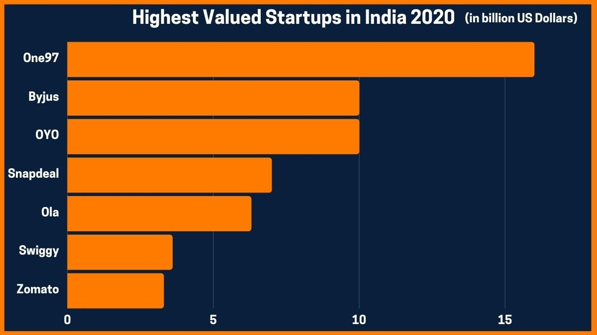 Highest Valued Startups in India 2020
