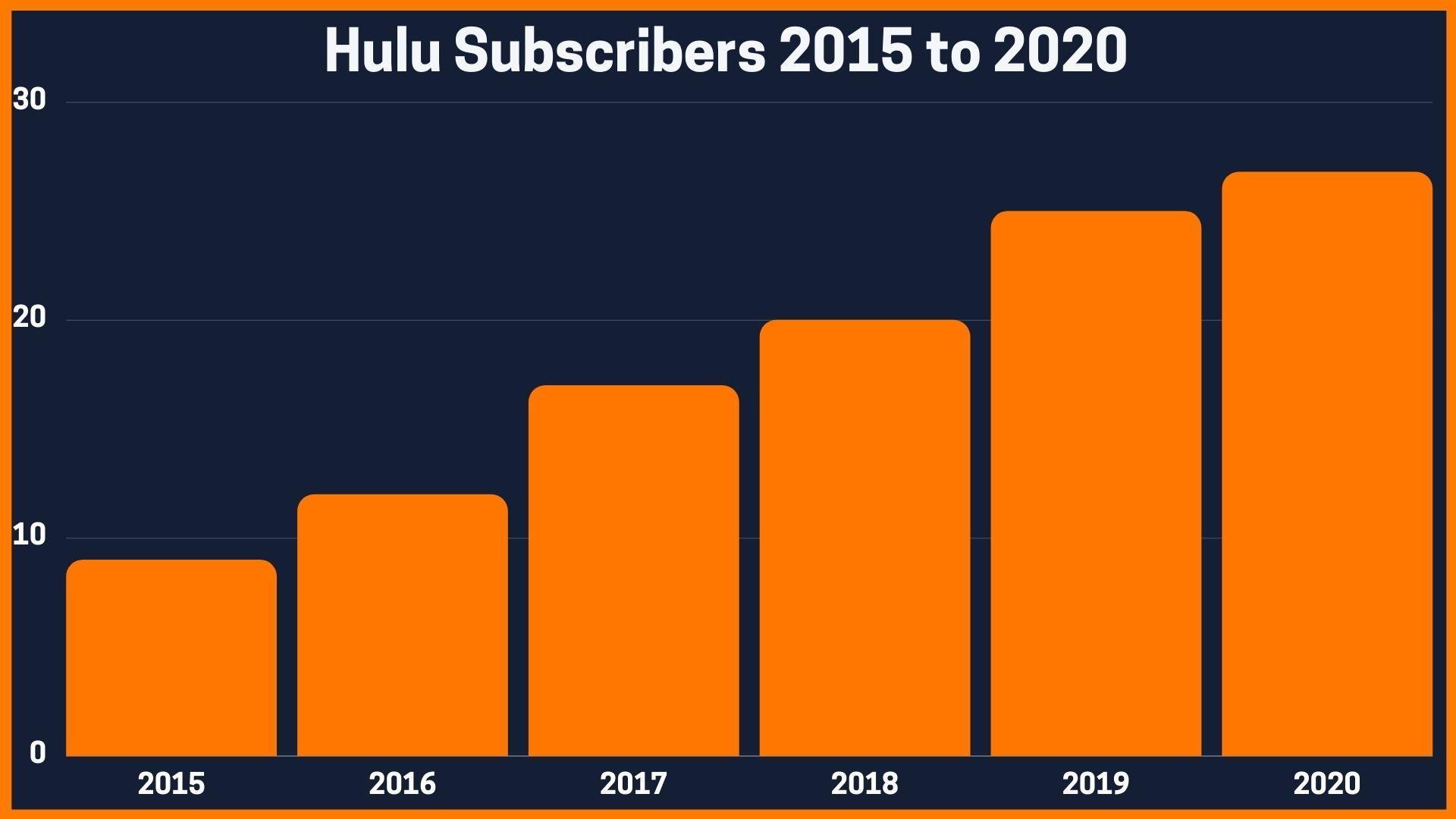 Hulu Subscribers 2015 to 2020