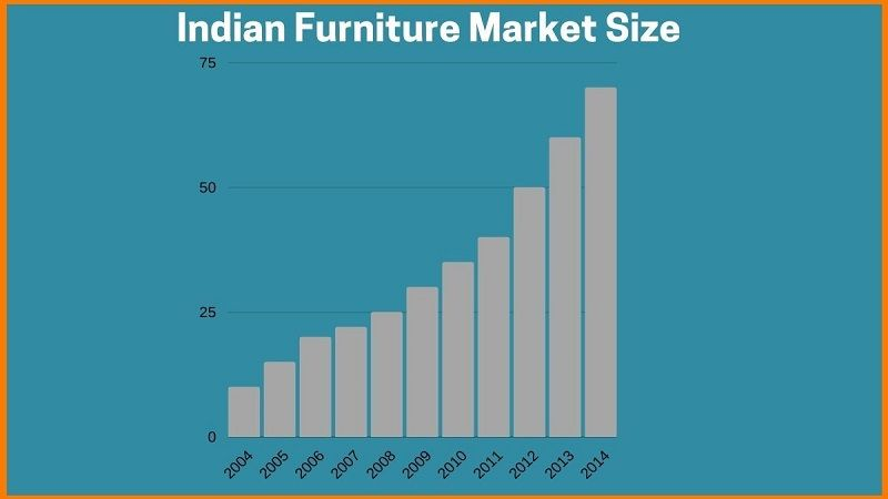 Growth of Indian Furniture Market Size