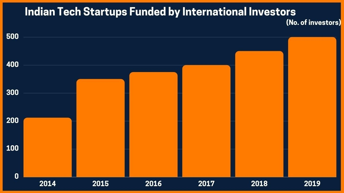 Indian Tech Startups Funded by International Investors