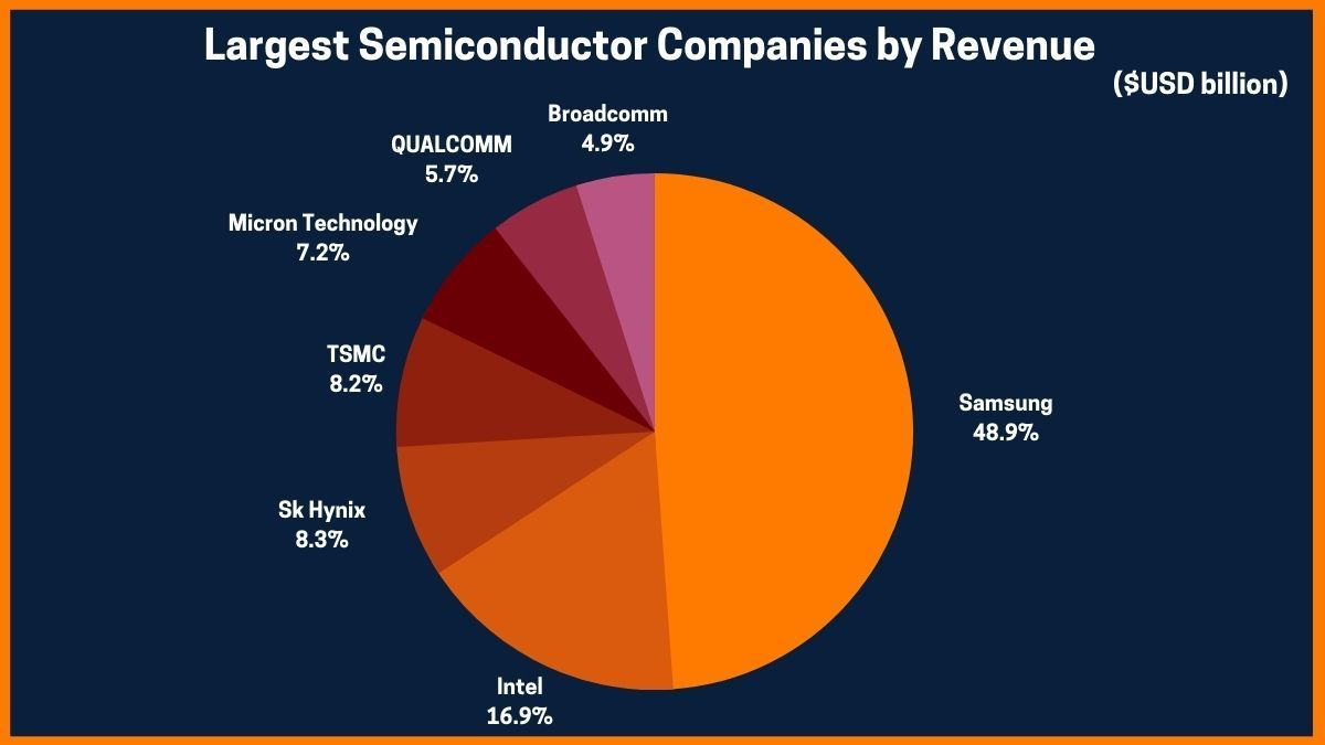 Largest Semiconductor Companies by Revenue