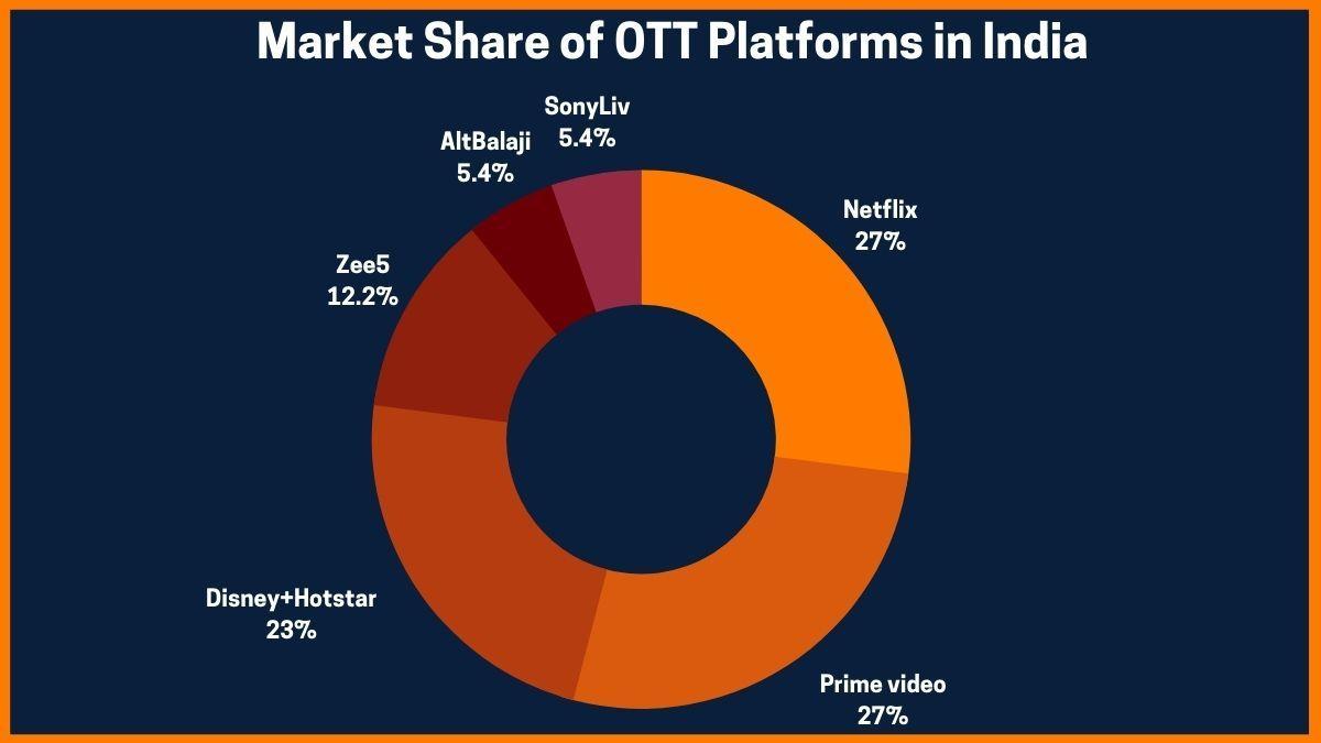 Market Share of OTT Platforms in India