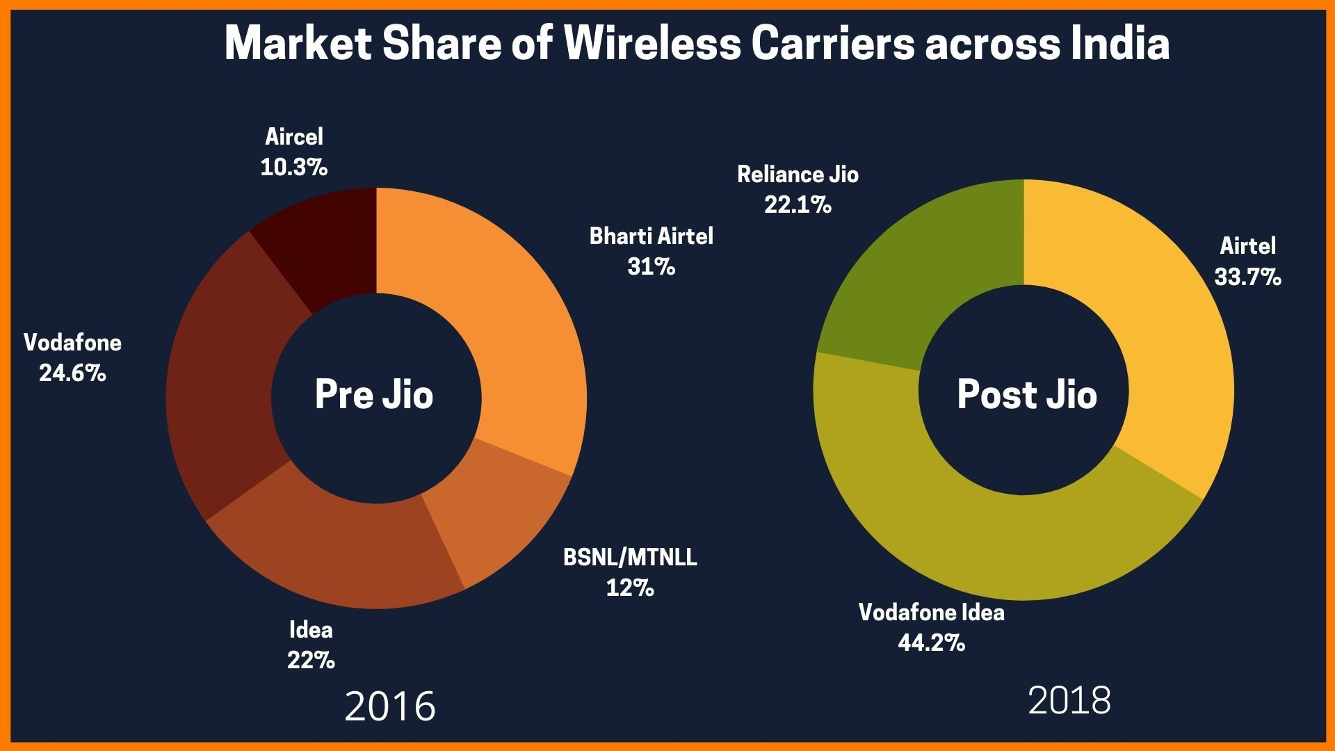 Market Share of Wireless Carriers in India