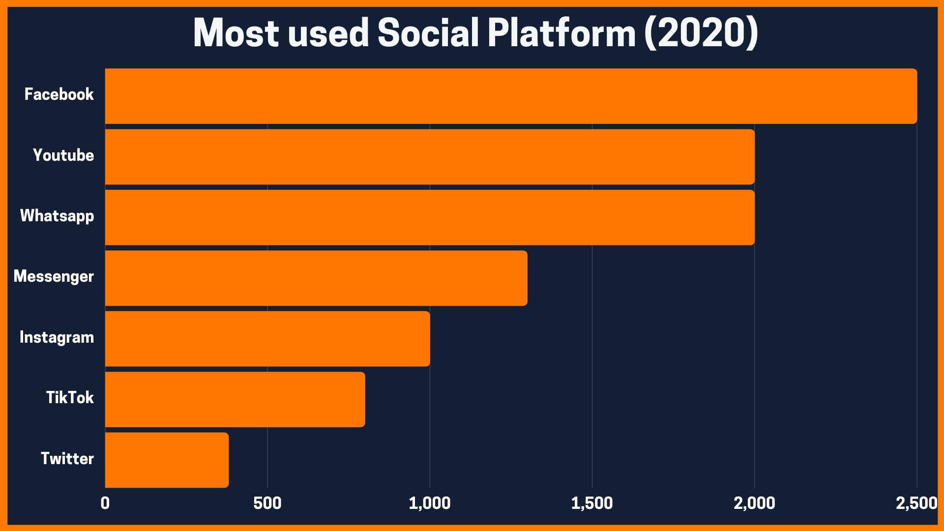 Most used Social Platform (2020)