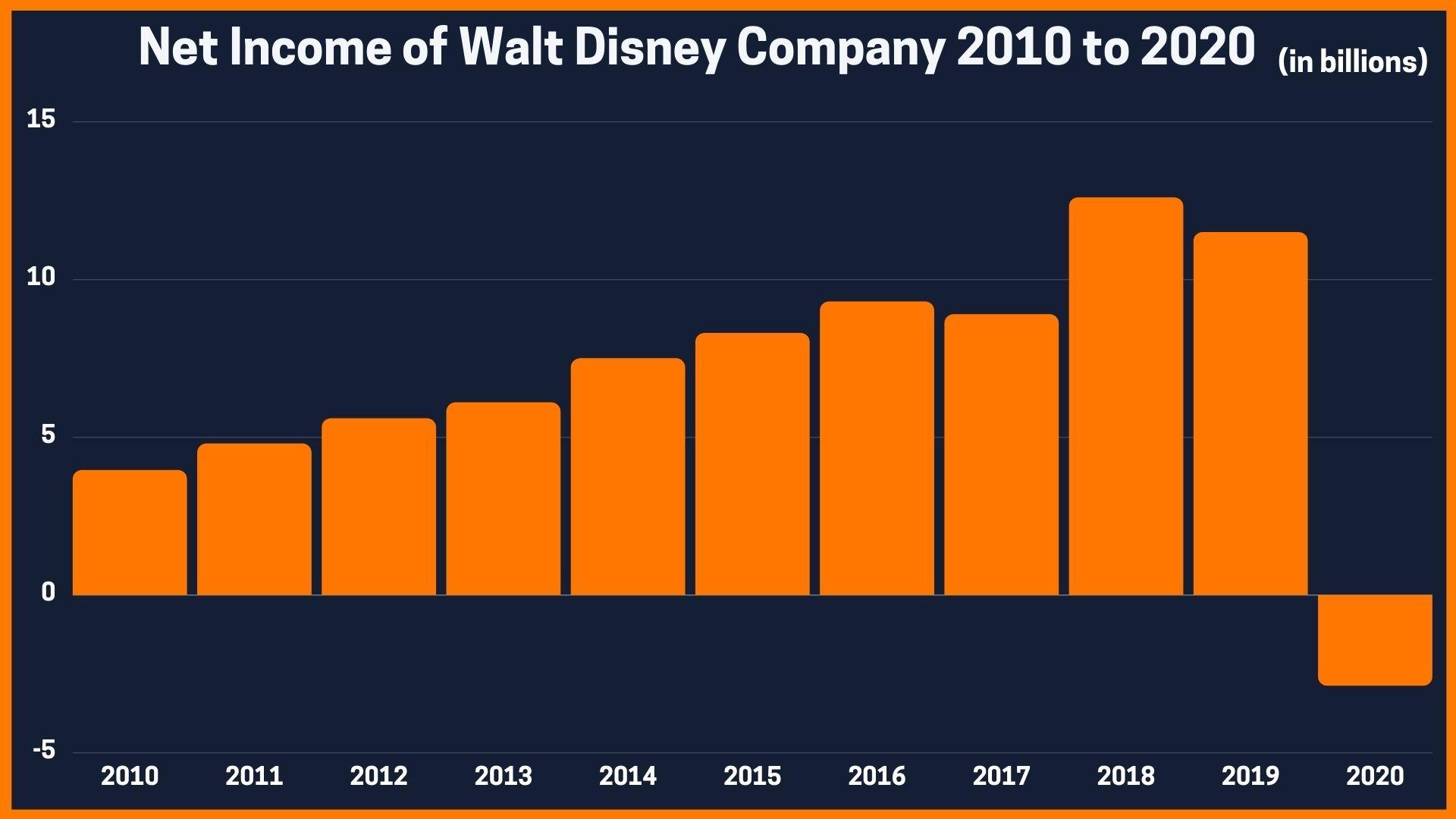 Net income of Walt Disney