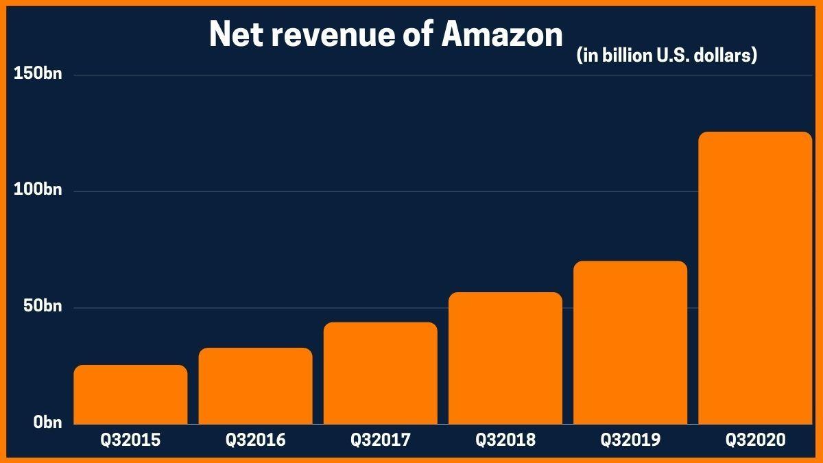 Net revenue of Amazon
