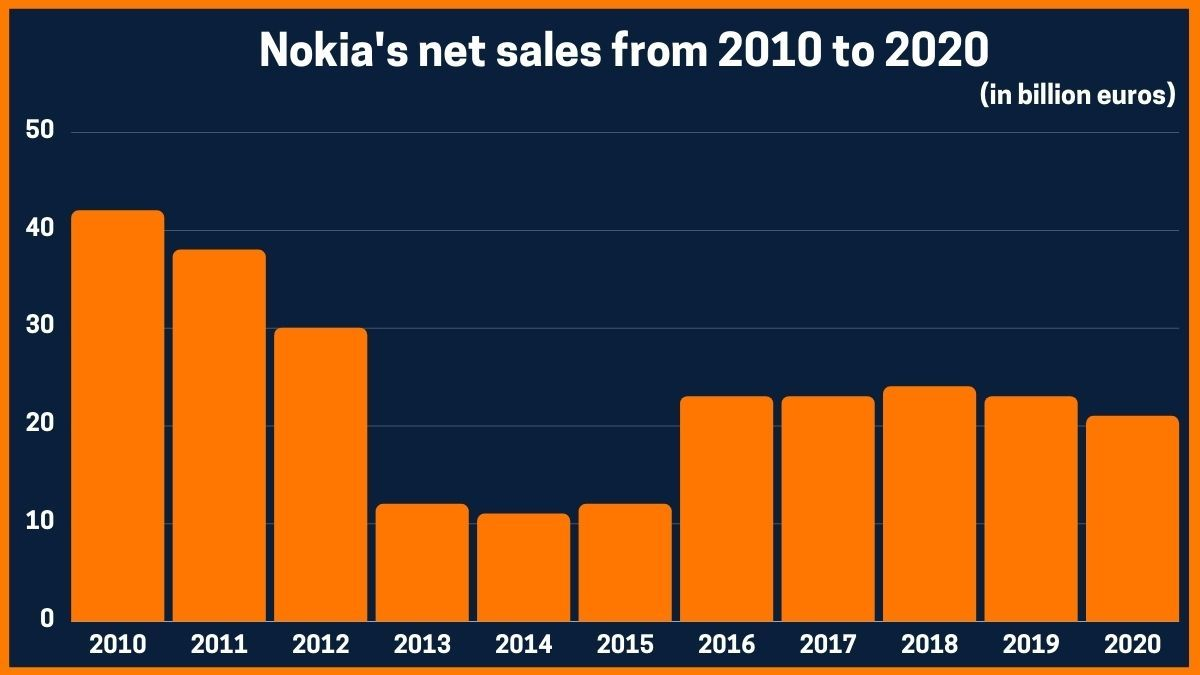 Nokia's net sales from 2010 to 2020
