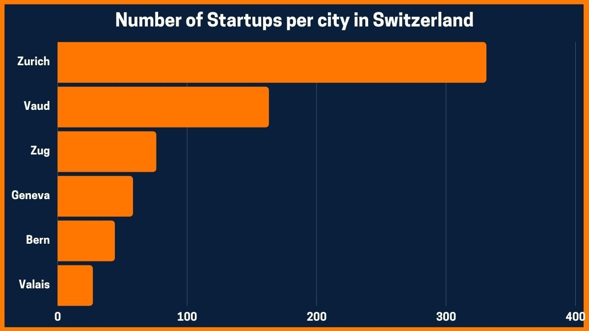Number of Startups per city in Switzerland