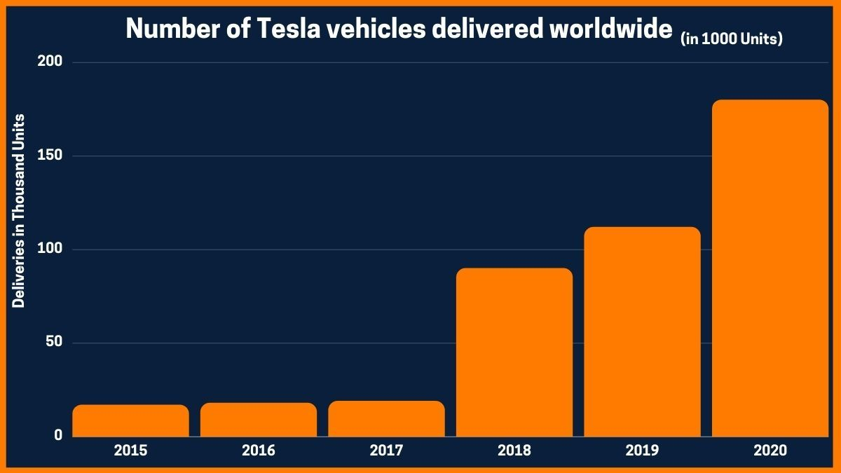 Number of Tesla vehicles delivered worldwide