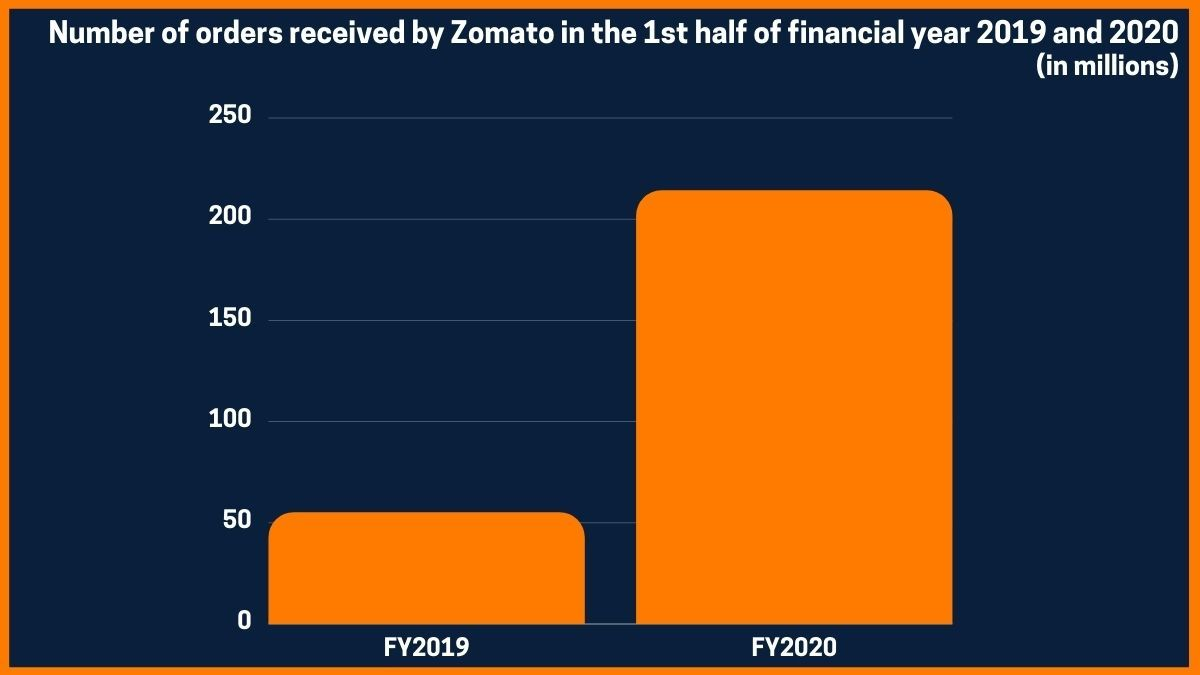 Number of orders received by Zomato