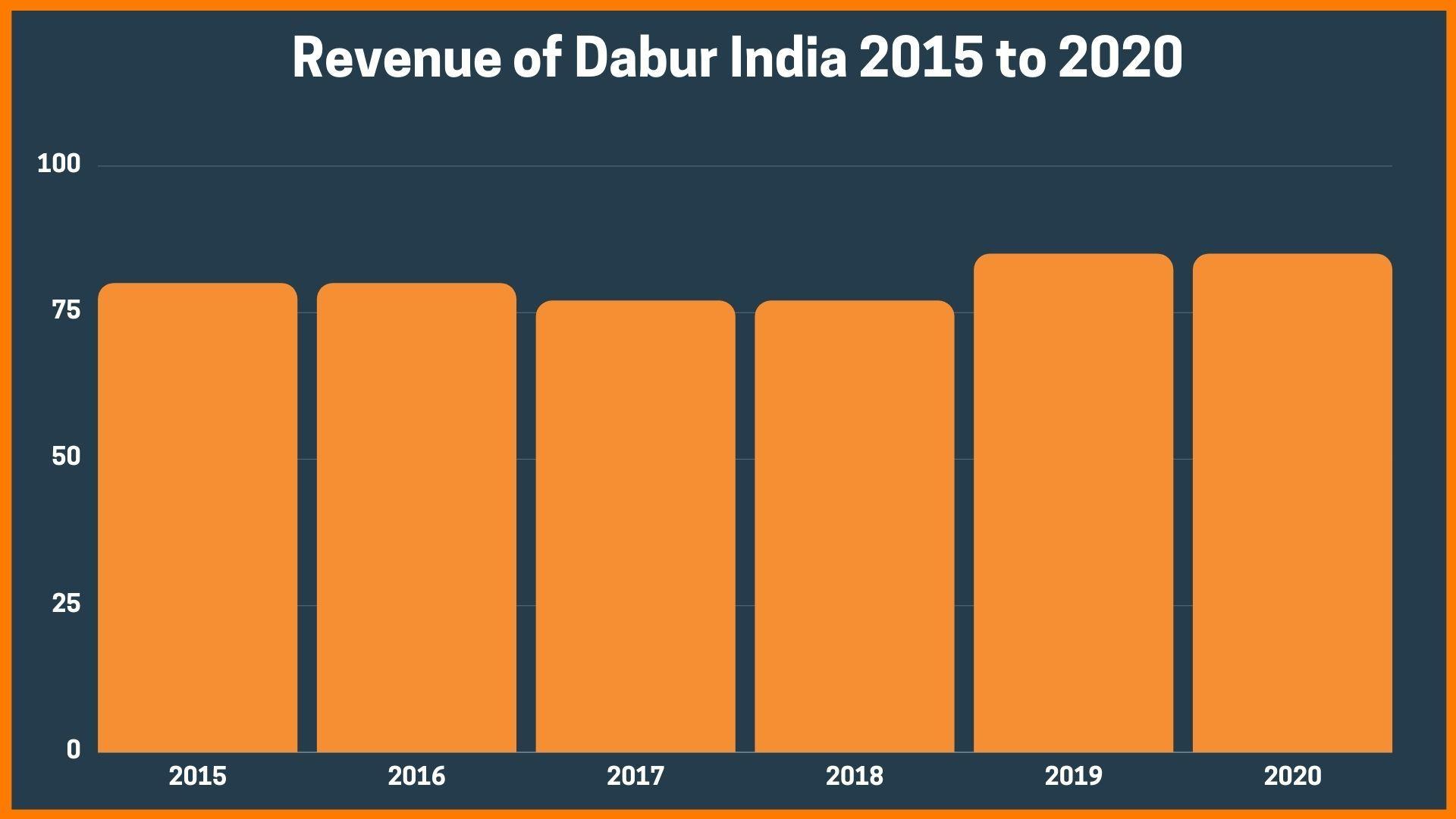 Revenue of Dabur India