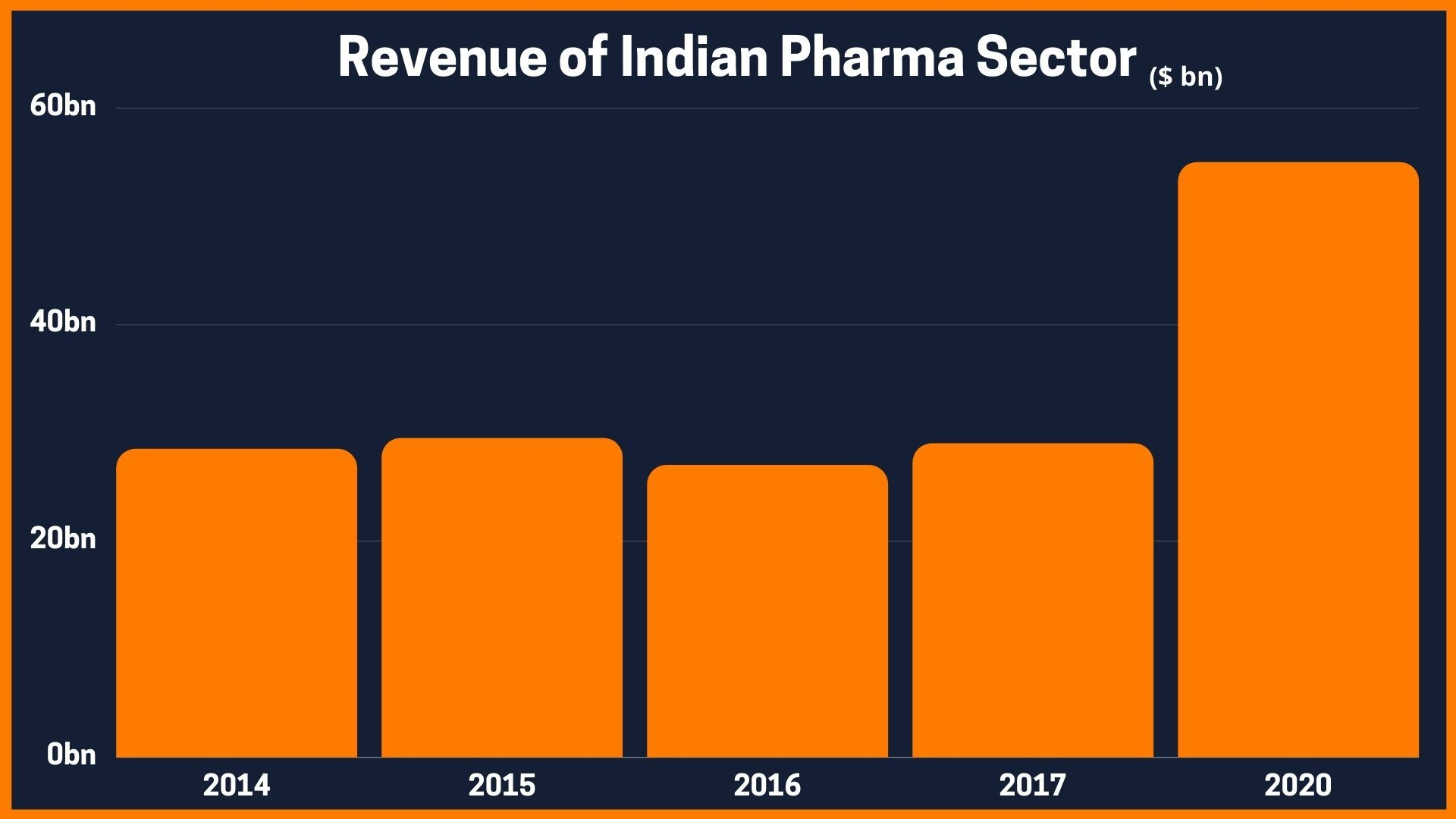 Revenue of Indian Pharma Sector