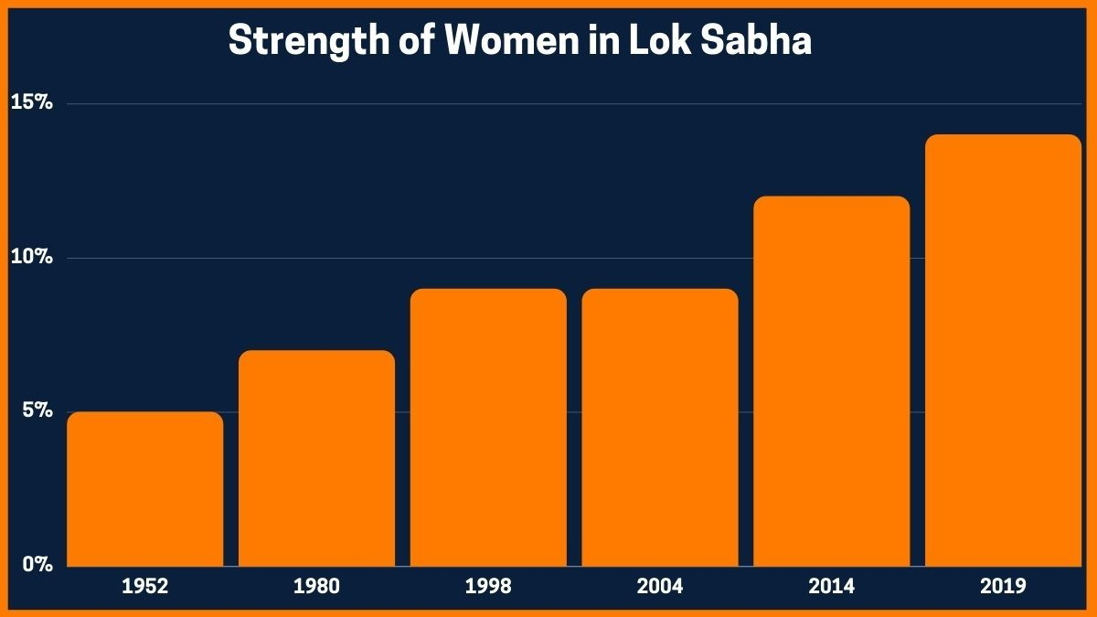 Strength of Women in Lok Sabha