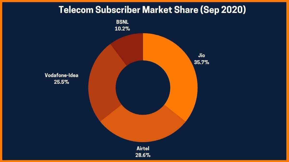 Telecom Subscriber Market Share