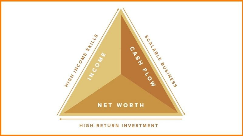 The Triangle Strategy Followed by Cube Wealth