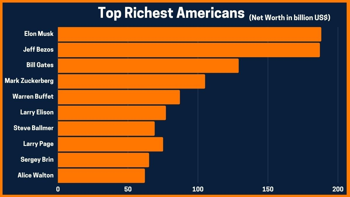 Top Richest Americans