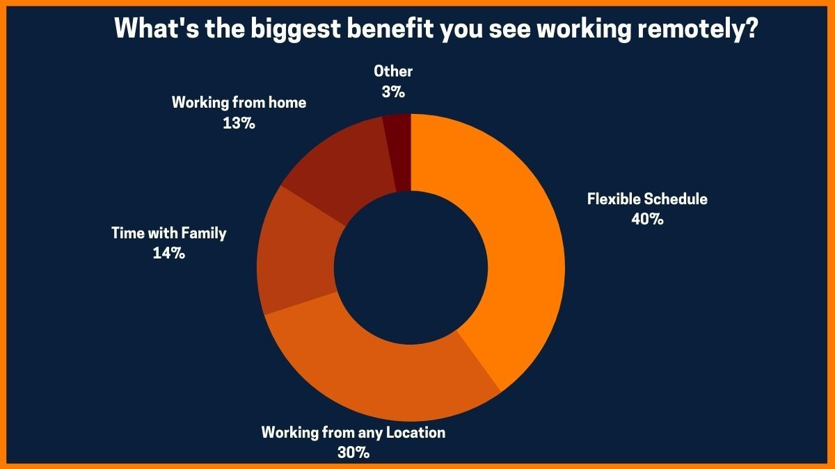What's the biggest benefit you see working remotely?
