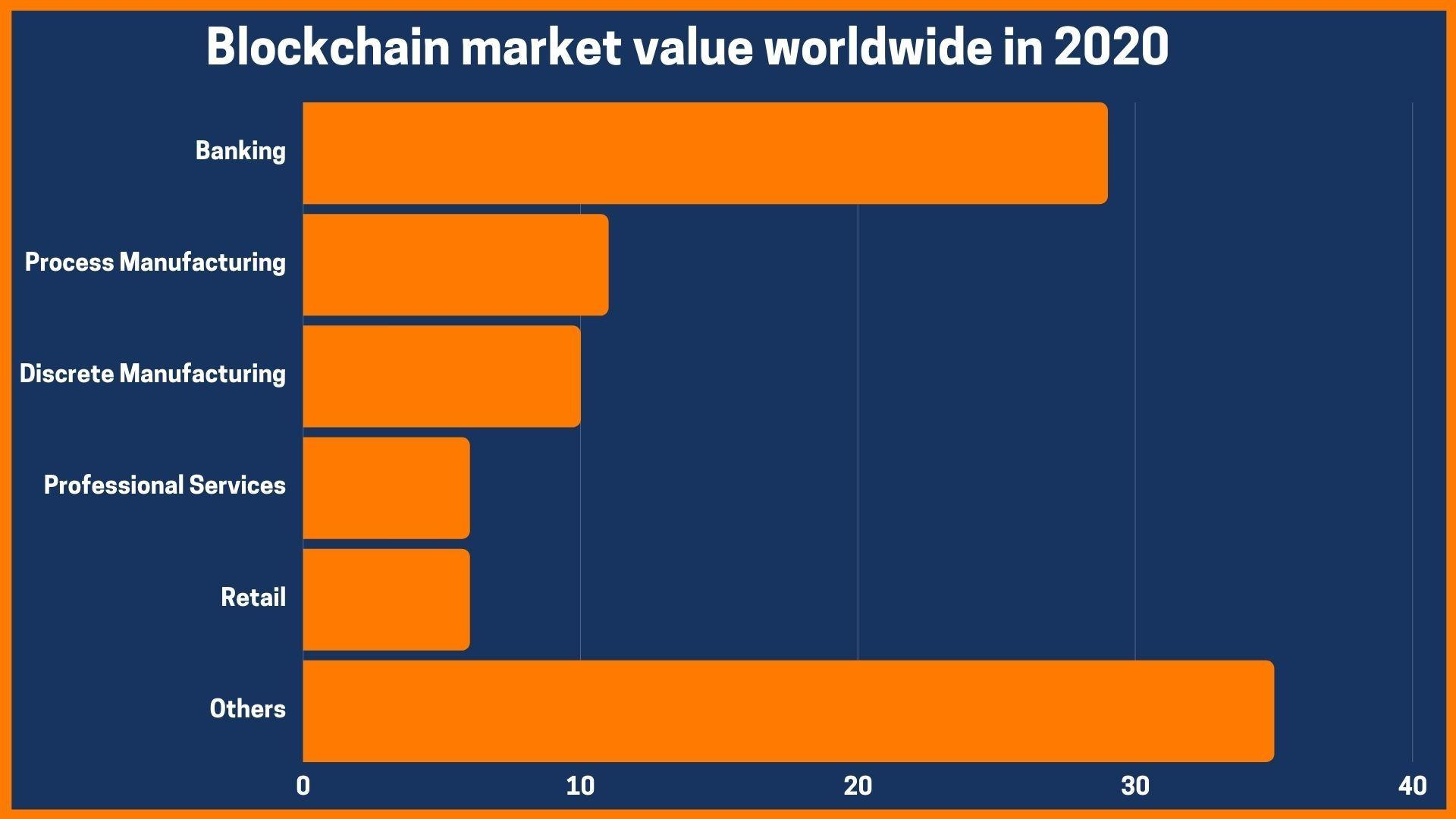 blockchain market value worldwide in 2020