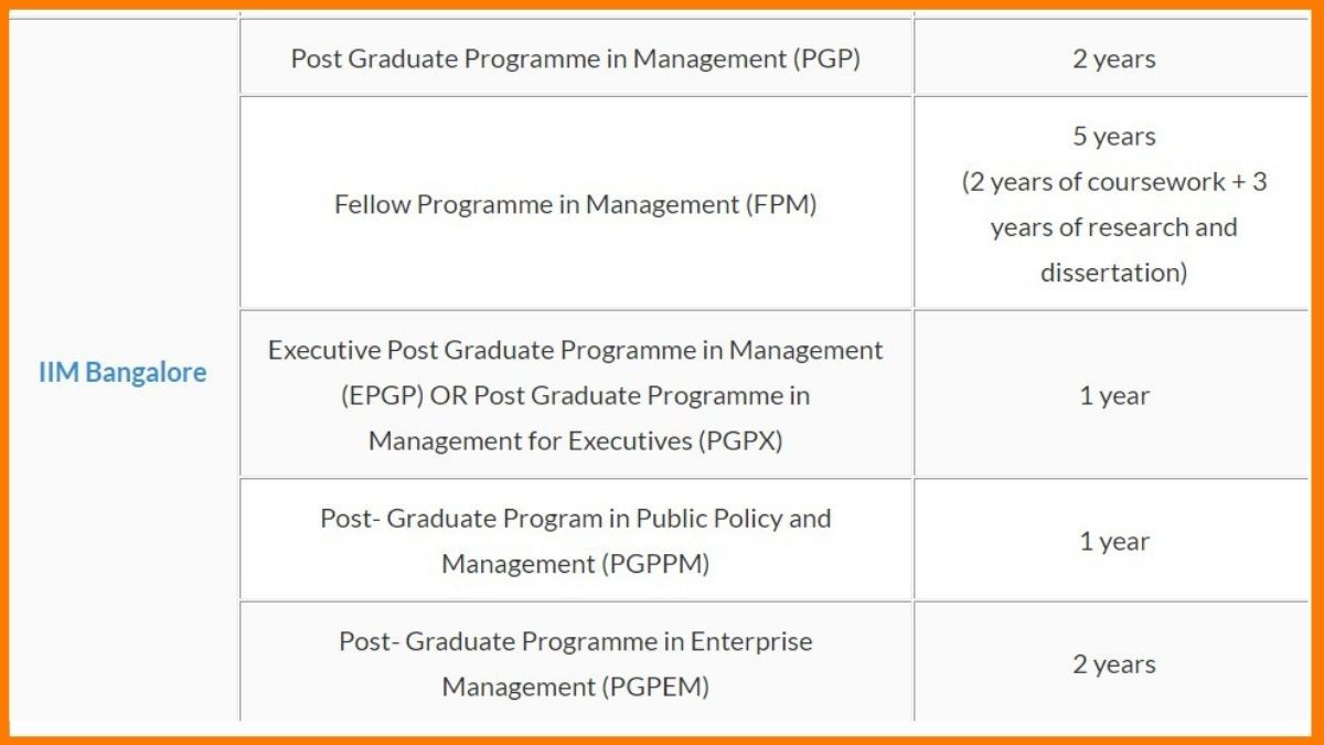 MBA Courses Offered by IIM Bangalore