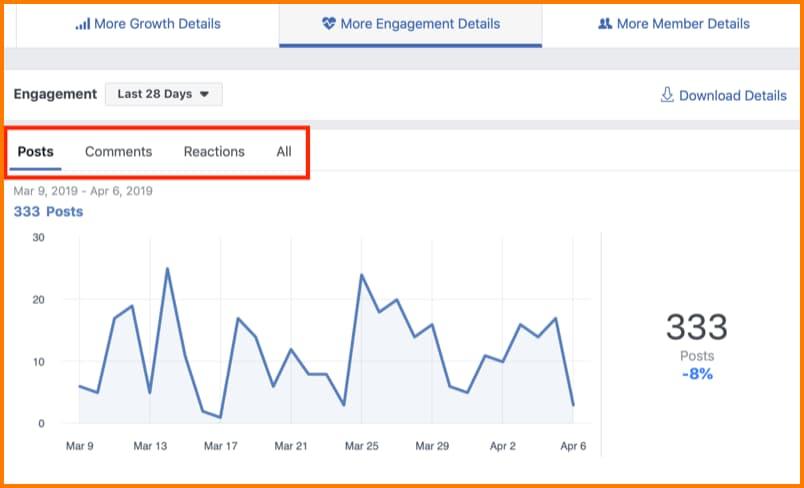 Facebook Insights engagement details