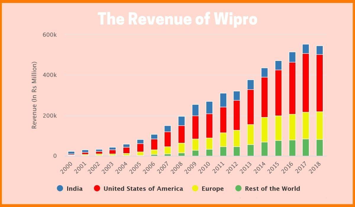 The revenue of Wipro