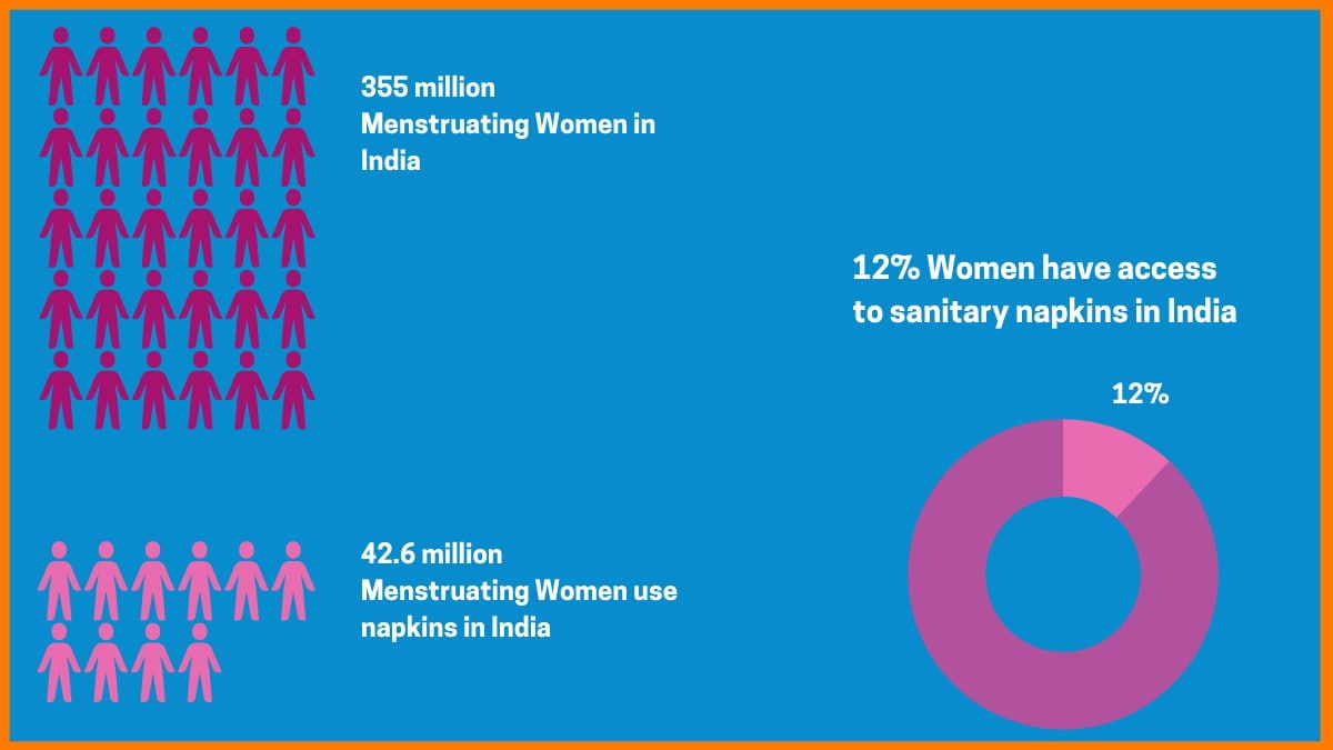 Only 12% women have access to Sanitary napkins in India