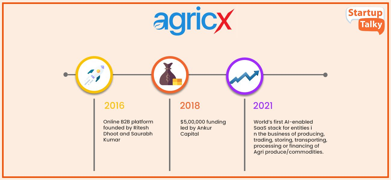 Top Agritech Startup in India