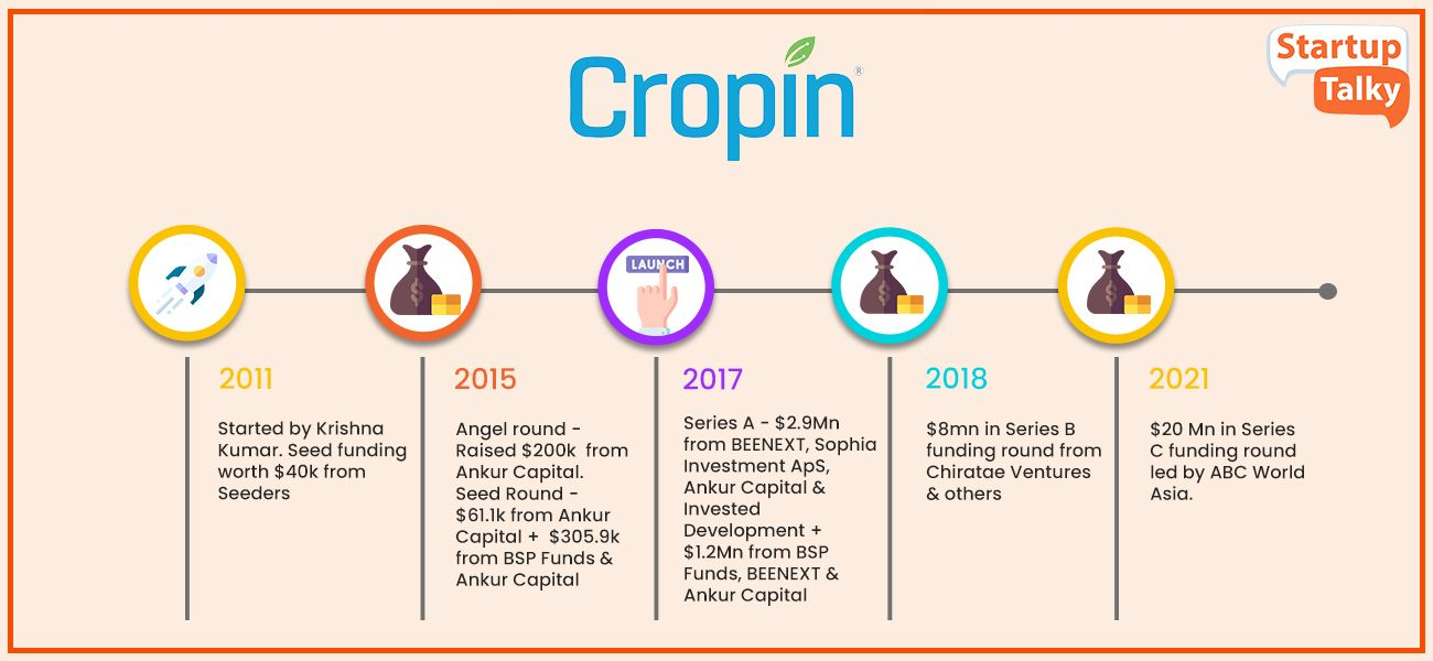 Top Agriculture Startup in India