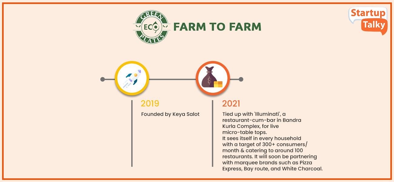 Top Agritech Startup