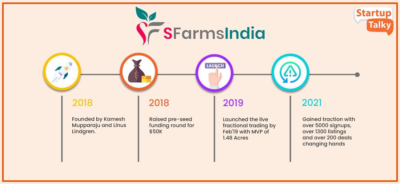 Top Agri Startup India