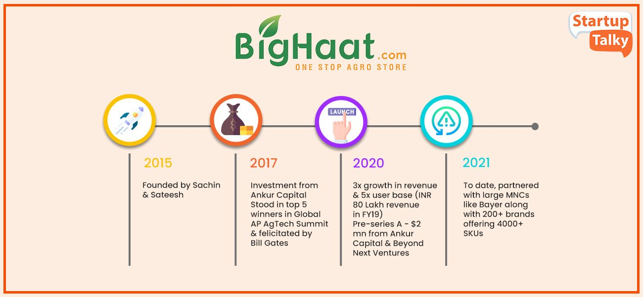 Top Agri startup in India