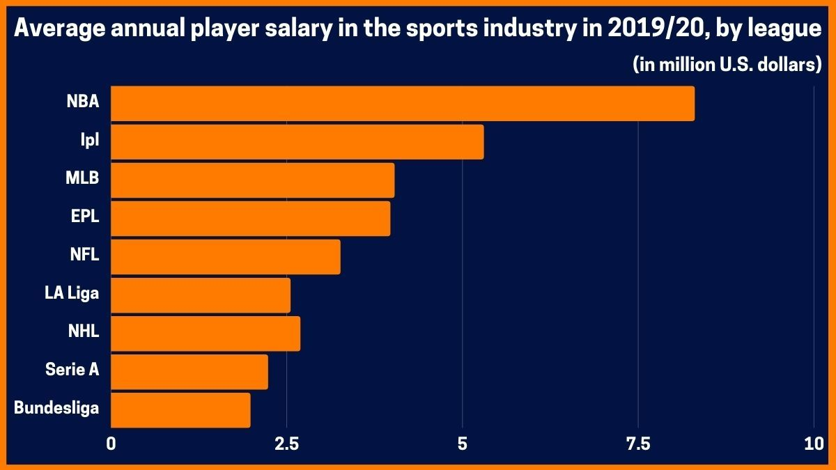 Average annual player salary in the sports industry