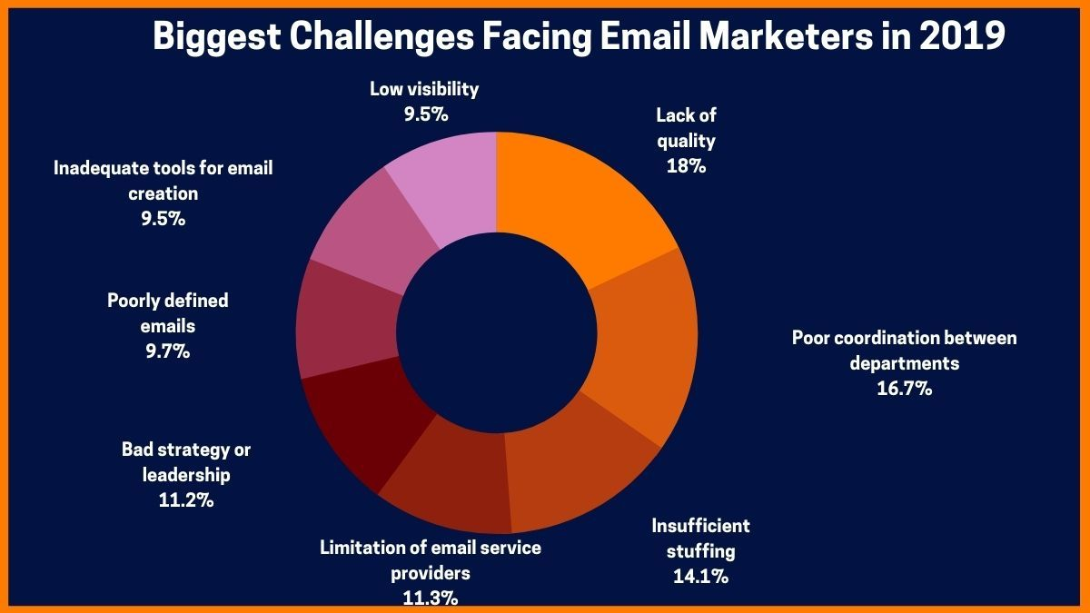 Biggest Challenges Facing Email Marketers in 2019