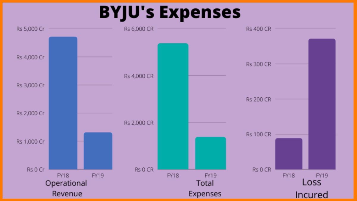 Byju's Expenses For The Fiscal Year 18-19