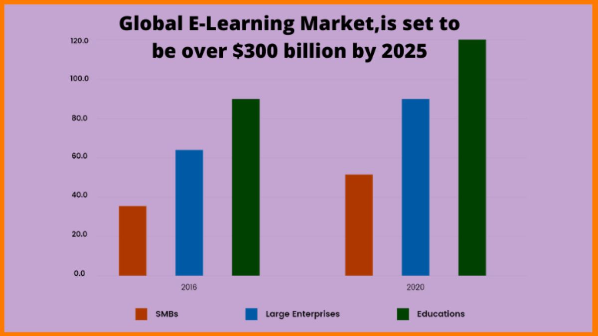 Global E-Learning Market by 2025