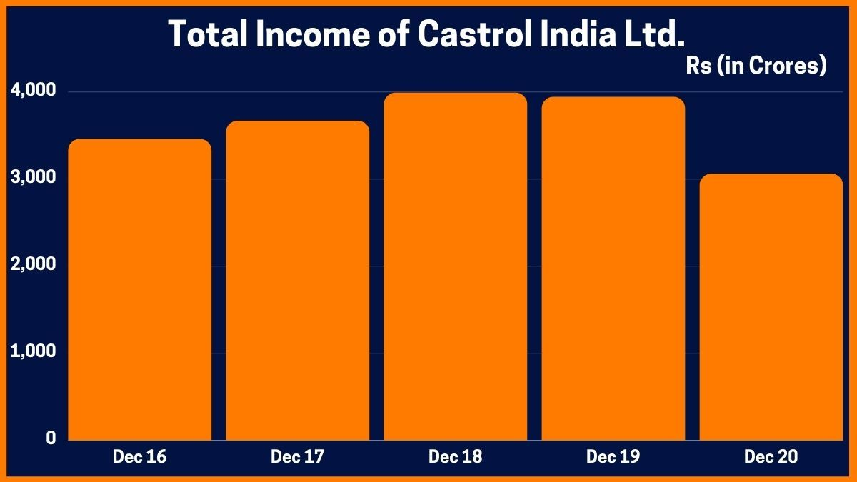 Total Income of Castrol India Ltd.
