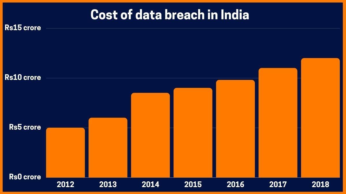 Cost of data breach in India