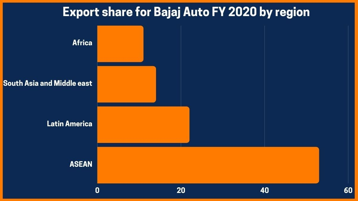Export share for Bajaj Auto FY 2020 by region