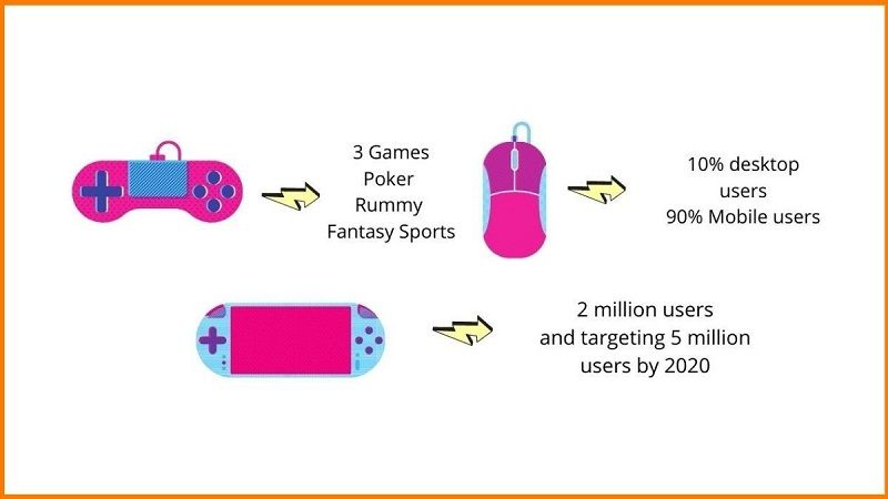 facts on online sports gaming