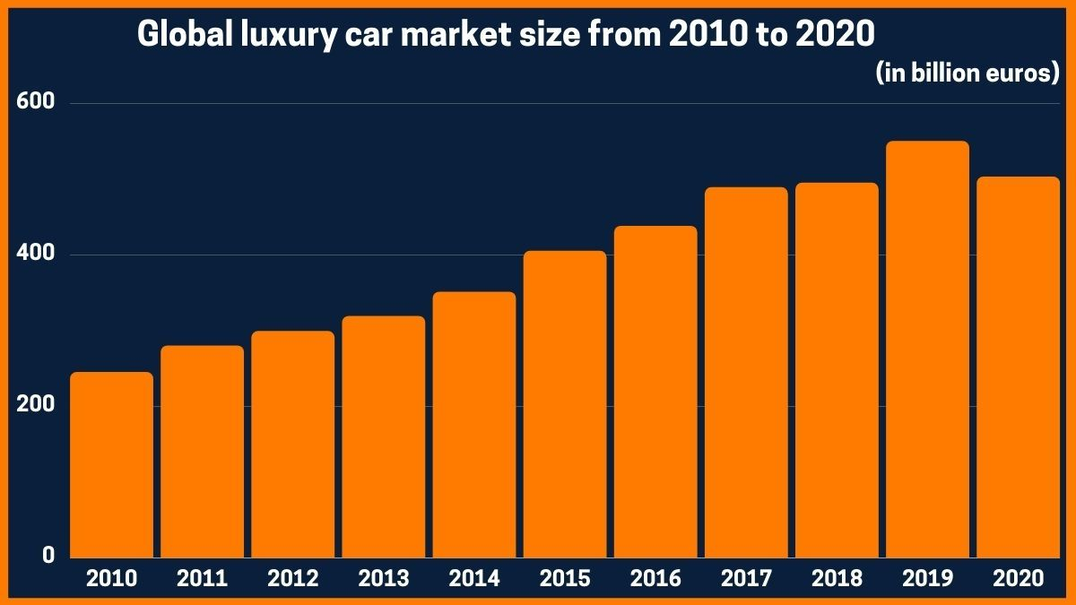 Global luxury car market size from 2010 to 2020