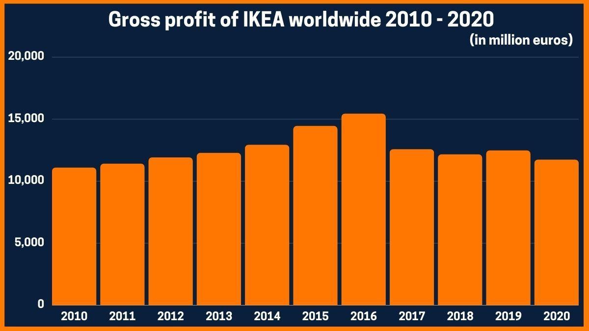 Gross profit of IKEA worldwide