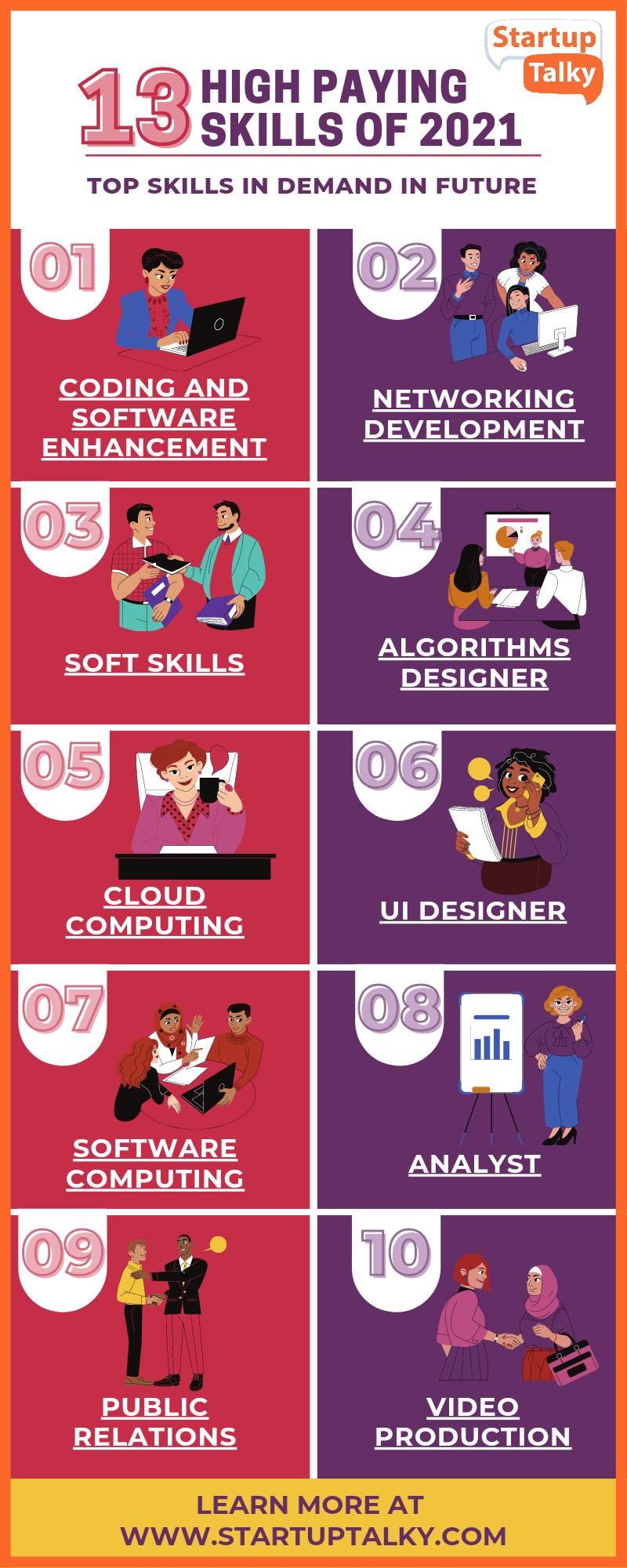 Top Skills in Deman