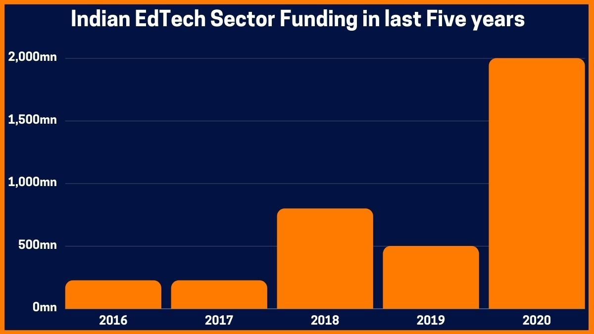Indian EdTech Sector Funding in last Five years