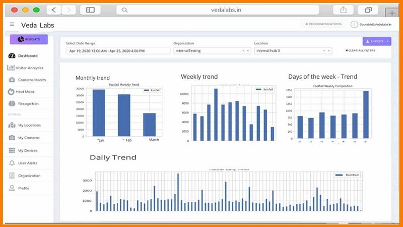 Monitor Customer Footfall Trends with Veda Labs' AI Solutions