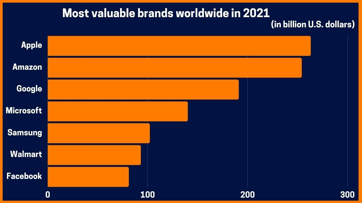 Most valuable brands worldwide in 2021