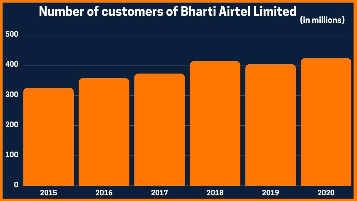 Number of customers of Bharti Airtel Limited