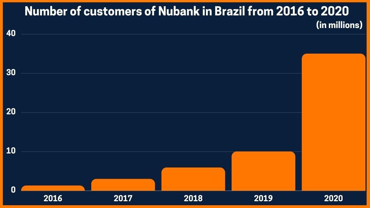 Nubank brasil